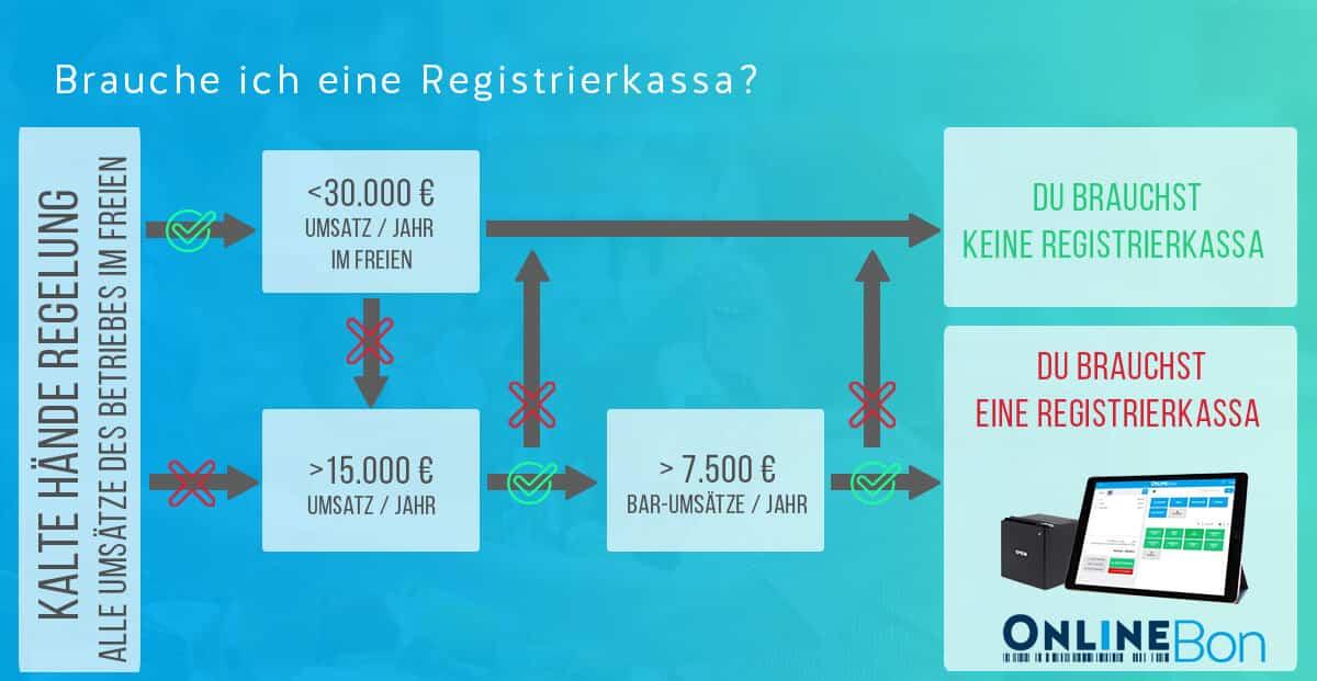 Registrierkassenpflicht Öesterreich Umsatzgrenzen